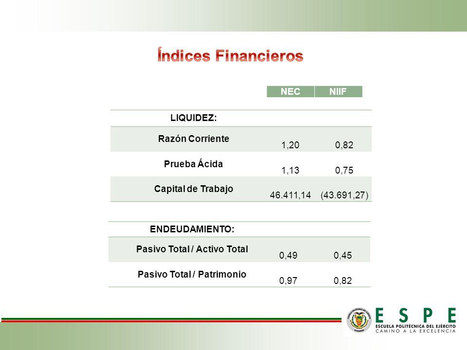 NECNIIF LIQUIDEZ: Razón Corriente 1,20 0,82 Prueba Ácida 1,13 0,75 Capital de Trabajo 46.411,14 (43.691,27) ENDEUDAMIENTO: Pasivo Total / Activo Total