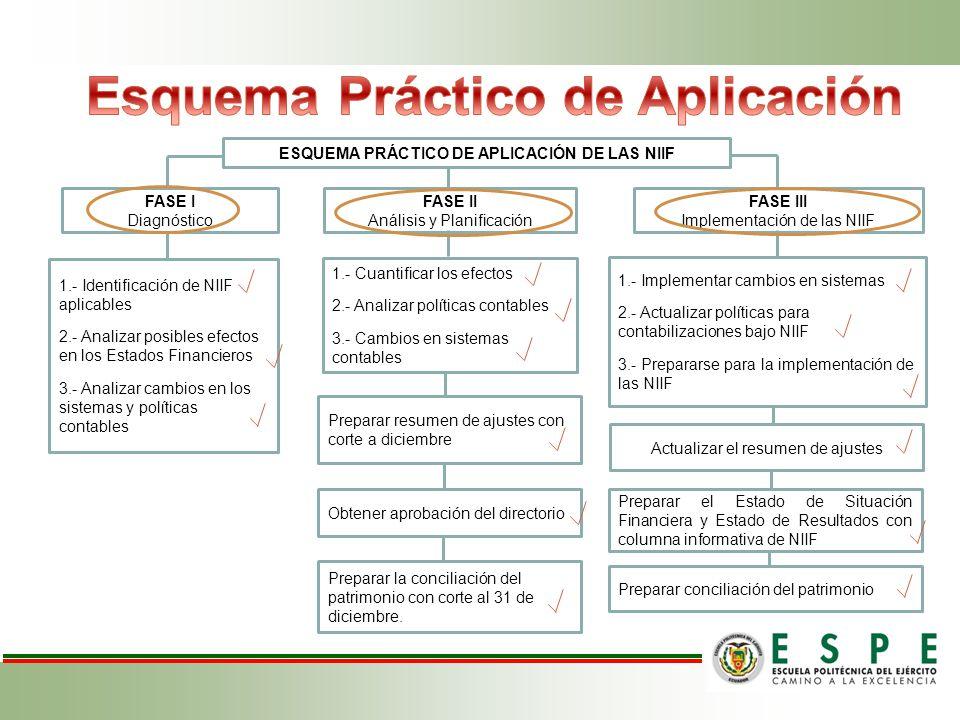 ESQUEMA PRÁCTICO DE APLICACIÓN DE LAS NIIF FASE I Diagnóstico FASE II Análisis y Planificación FASE III Implementación de las NIIF 1.- Identificación