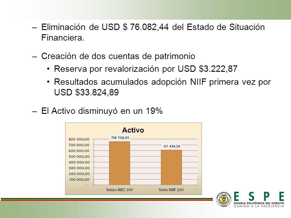 –Eliminación de USD $ 76.082,44 del Estado de Situación Financiera. –Creación de dos cuentas de patrimonio Reserva por revalorización por USD $3.222,8