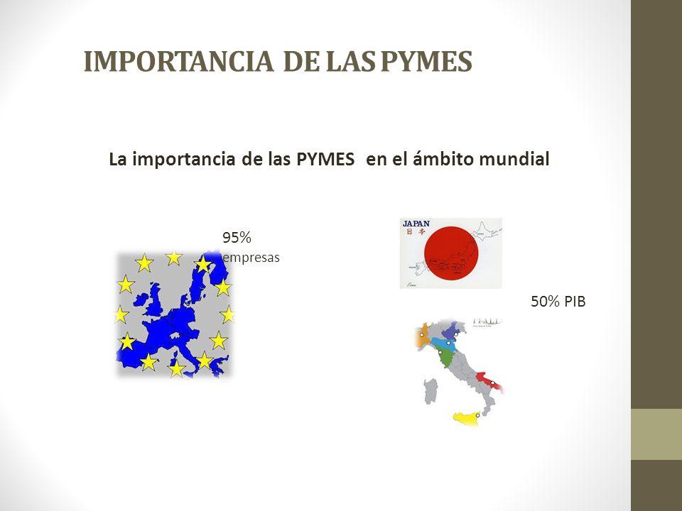 IMPORTANCIA DE LAS PYMES La importancia de las PYMES en el ámbito mundial 95% empresas 50% PIB