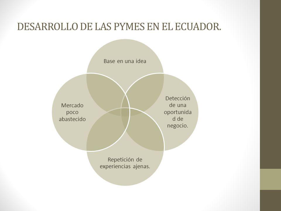 DESARROLLO DE LAS PYMES EN EL ECUADOR. Base en una idea Detección de una oportunida d de negocio. Repetición de experiencias ajenas. Mercado poco abas