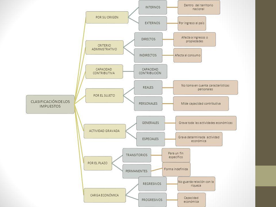CLASIFICACIÓN DE LOS IMPUESTOS POR SU ORIGEN INTERNOS Dentro del territorio nacional EXTERNOSPor ingreso al país CRITERIO ADMINISTRATIVO DIRECTOS Afec