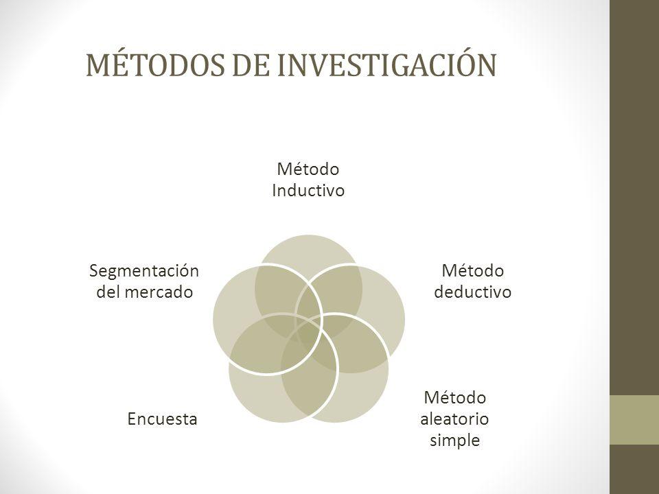 MÉTODOS DE INVESTIGACIÓN Método Inductivo Método deductivo Método aleatorio simple Encuesta Segmentación del mercado