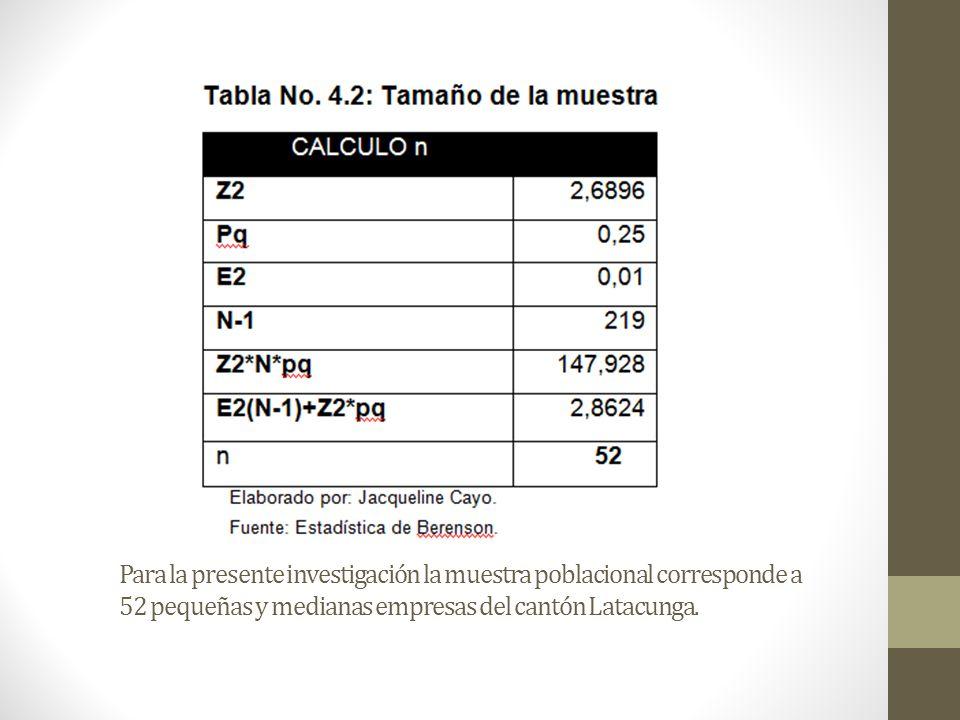 Para la presente investigación la muestra poblacional corresponde a 52 pequeñas y medianas empresas del cantón Latacunga.