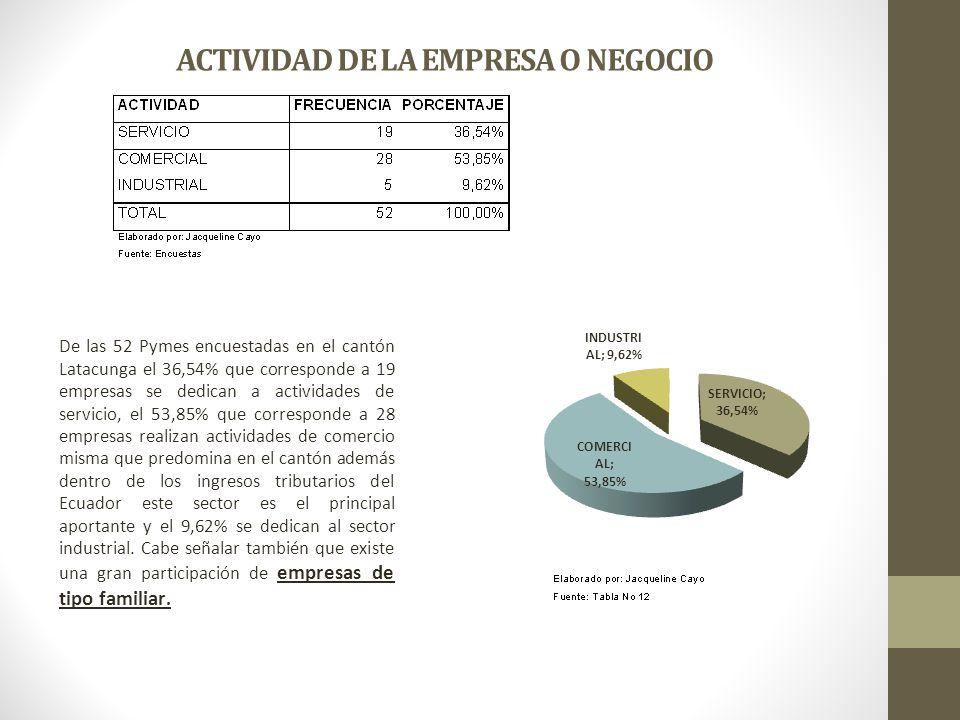 ACTIVIDAD DE LA EMPRESA O NEGOCIO De las 52 Pymes encuestadas en el cantón Latacunga el 36,54% que corresponde a 19 empresas se dedican a actividades