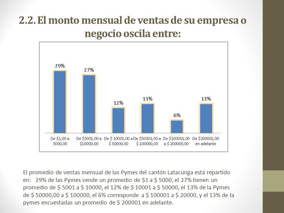 2.2. El monto mensual de ventas de su empresa o negocio oscila entre: El promedio de ventas mensual de las Pymes del cantón Latacunga está repartido e