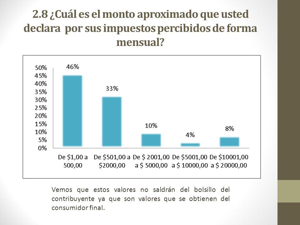 2.8 ¿Cuál es el monto aproximado que usted declara por sus impuestos percibidos de forma mensual? Vemos que estos valores no saldrán del bolsillo del