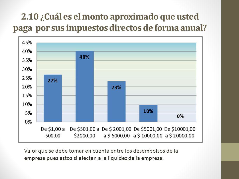 2.10 ¿Cuál es el monto aproximado que usted paga por sus impuestos directos de forma anual? Valor que se debe tomar en cuenta entre los desembolsos de