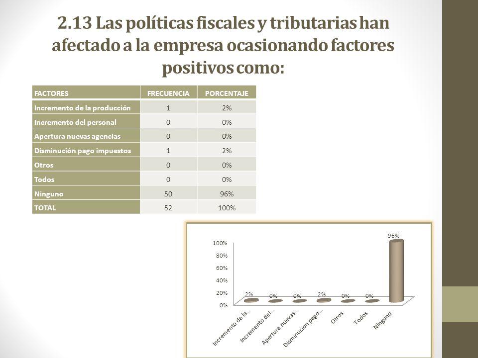 2.13 Las políticas fiscales y tributarias han afectado a la empresa ocasionando factores positivos como: FACTORES FRECUENCIAPORCENTAJE Incremento de l