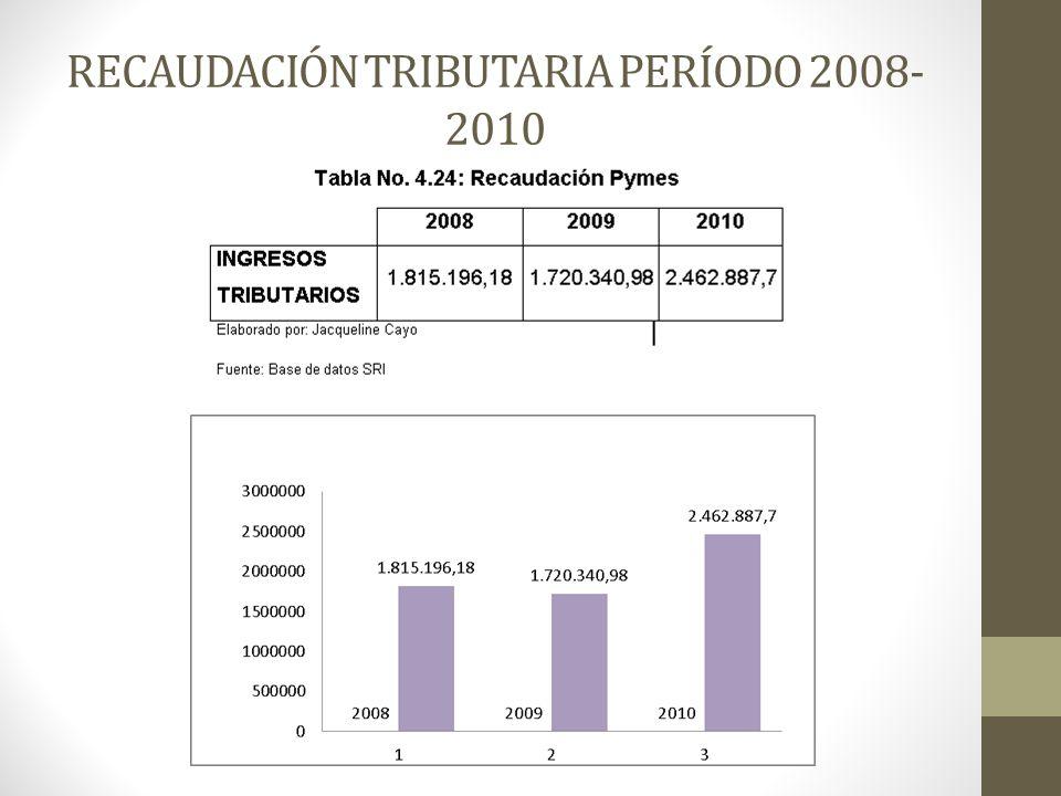 RECAUDACIÓN TRIBUTARIA PERÍODO 2008- 2010