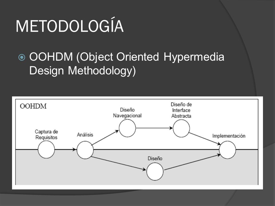 METODOLOGÍA OOHDM (Object Oriented Hypermedia Design Methodology)