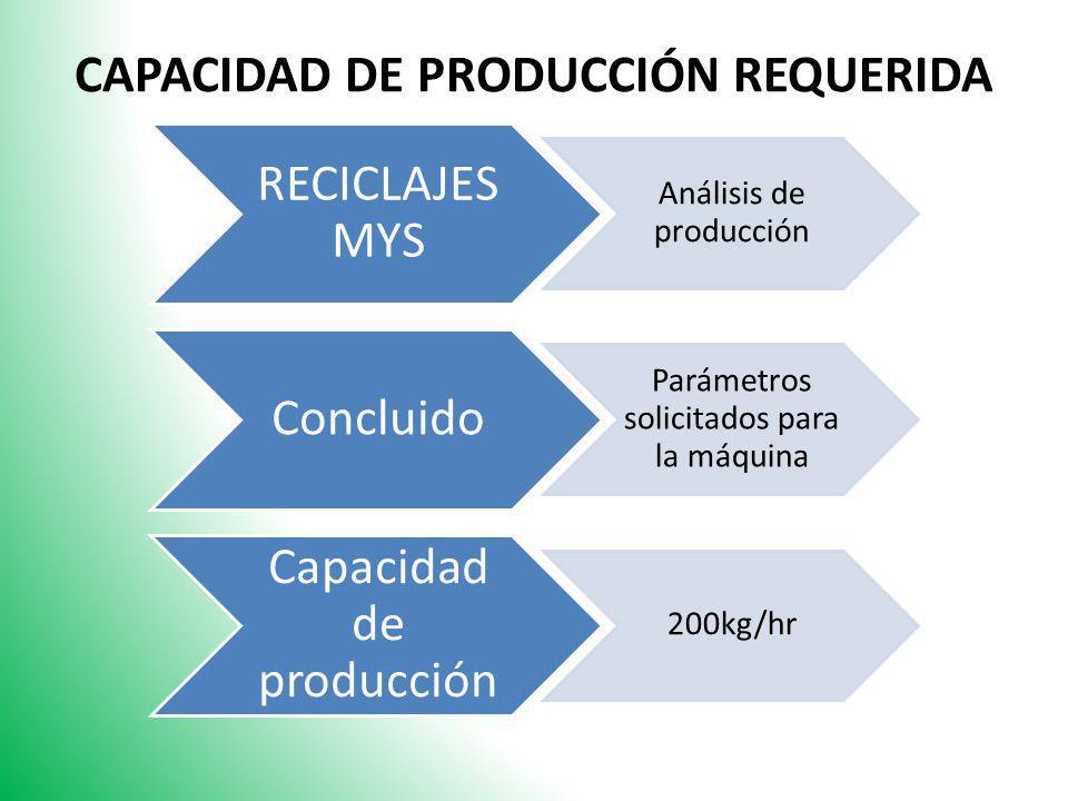 CAPACIDAD DE PRODUCCIÓN REQUERIDA RECICLAJES MYS Análisis de producción Concluido Parámetros solicitados para la máquina Capacidad de producción 200kg
