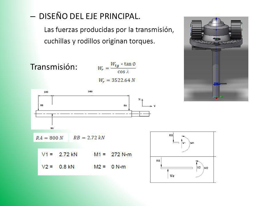 – DISEÑO DEL EJE PRINCIPAL. Las fuerzas producidas por la transmisión, cuchillas y rodillos originan torques. Transmisión: