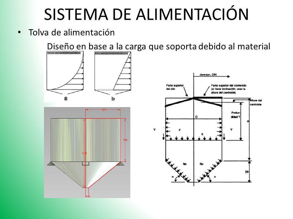 SISTEMA DE ALIMENTACIÓN Tolva de alimentación Diseño en base a la carga que soporta debido al material