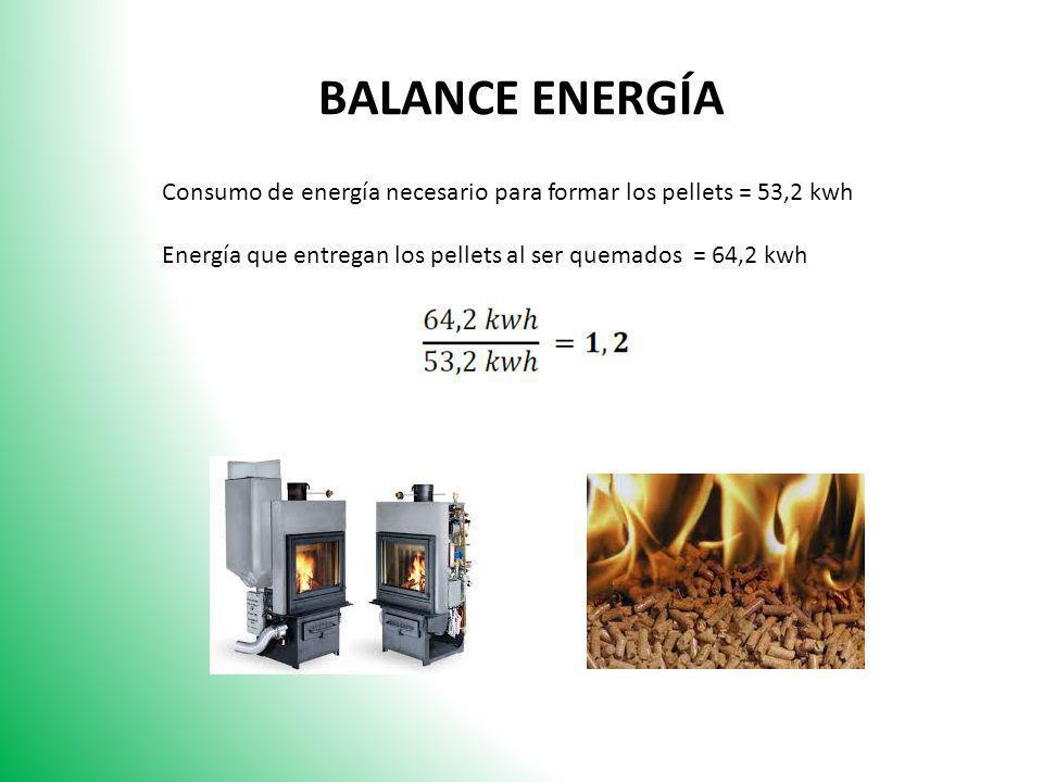 BALANCE ENERGÍA Consumo de energía necesario para formar los pellets = 53,2 kwh Energía que entregan los pellets al ser quemados = 64,2 kwh
