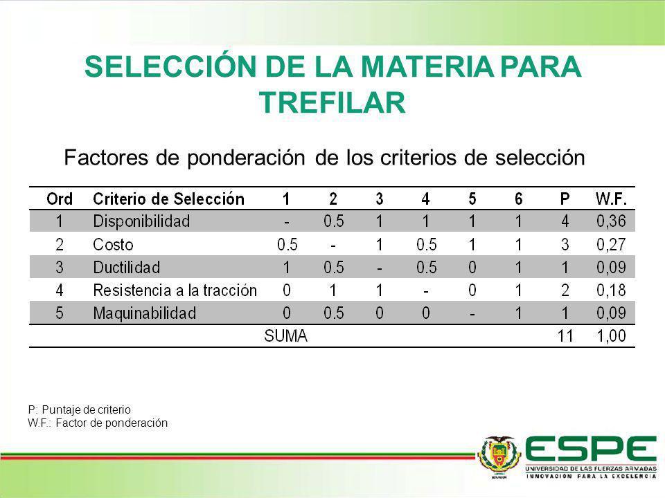 SELECCIÓN DE LA MATERIA PARA TREFILAR Factores de ponderación de los criterios de selección P: Puntaje de criterio W.F.: Factor de ponderación