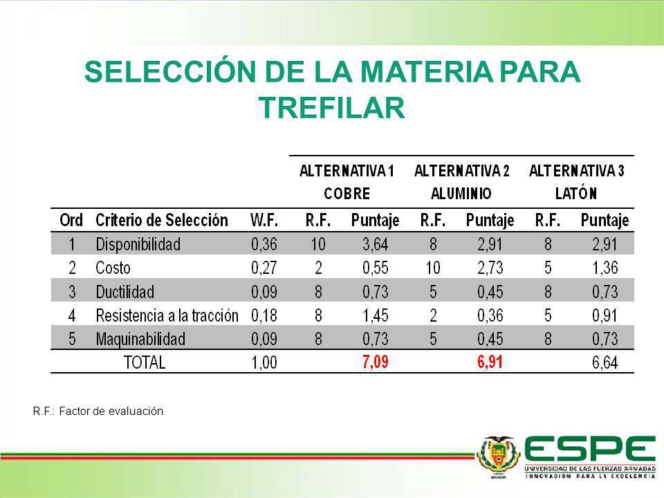 SELECCIÓN DE LA MATERIA PARA TREFILAR R.F.: Factor de evaluación