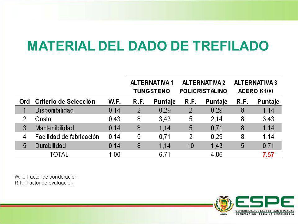 MATERIAL DEL DADO DE TREFILADO W.F.: Factor de ponderación R.F.: Factor de evaluación