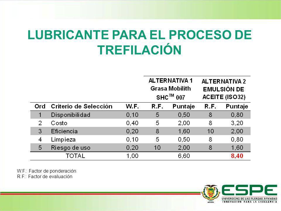 LUBRICANTE PARA EL PROCESO DE TREFILACIÓN W.F.: Factor de ponderación R.F.: Factor de evaluación