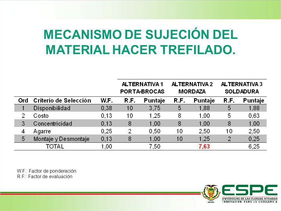 MECANISMO DE SUJECIÓN DEL MATERIAL HACER TREFILADO. W.F.: Factor de ponderación R.F.: Factor de evaluación