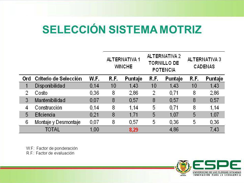 SELECCIÓN SISTEMA MOTRIZ W.F.: Factor de ponderación R.F.: Factor de evaluación