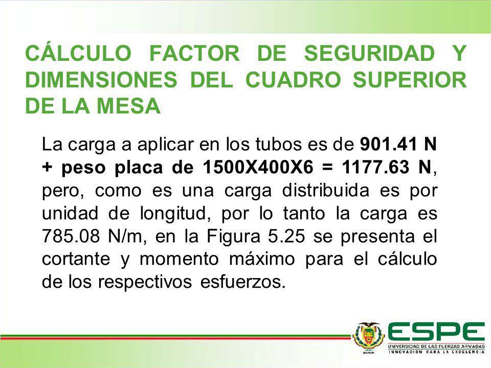 CÁLCULO FACTOR DE SEGURIDAD Y DIMENSIONES DEL CUADRO SUPERIOR DE LA MESA La carga a aplicar en los tubos es de 901.41 N + peso placa de 1500X400X6 = 1