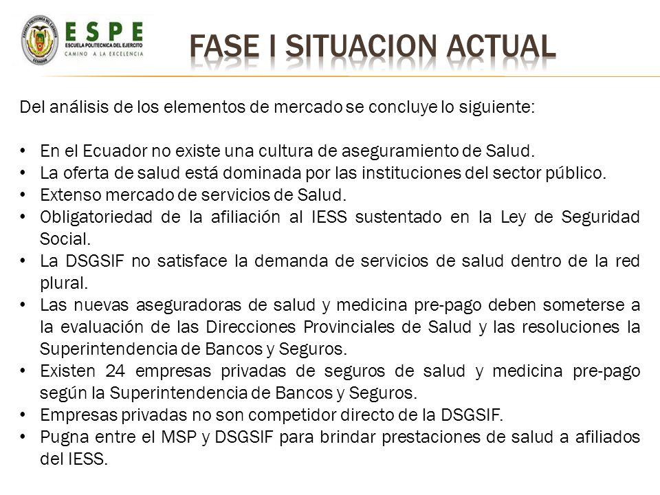 Del análisis de los elementos de mercado se concluye lo siguiente: En el Ecuador no existe una cultura de aseguramiento de Salud. La oferta de salud e
