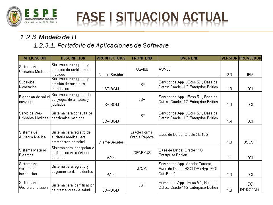 1.2.3. Modelo de TI 1.2.3.1. Portafolio de Aplicaciones de Software