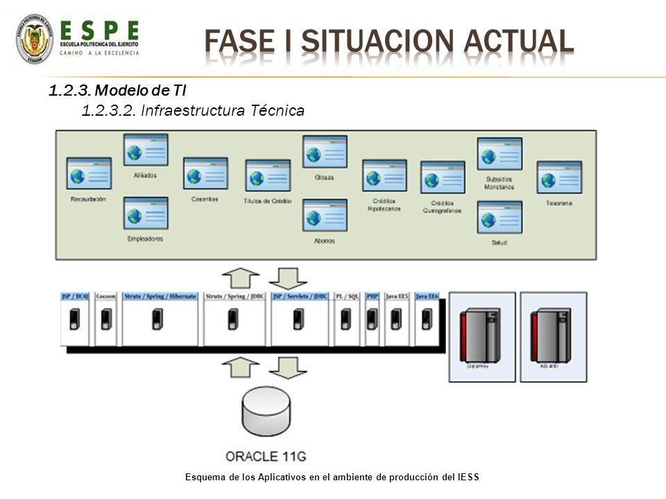 1.2.3. Modelo de TI 1.2.3.2. Infraestructura Técnica Esquema de los Aplicativos en el ambiente de producción del IESS