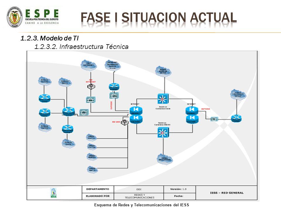1.2.3. Modelo de TI 1.2.3.2. Infraestructura Técnica Esquema de Redes y Telecomunicaciones del IESS