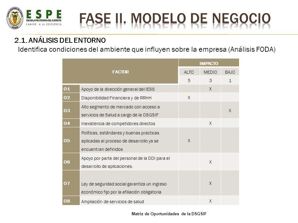 2.1. ANÁLISIS DEL ENTORNO Identifica condiciones del ambiente que influyen sobre la empresa (Análisis FODA) FACTOR IMPACTO ALTOMEDIOBAJO 531 O1 Apoyo