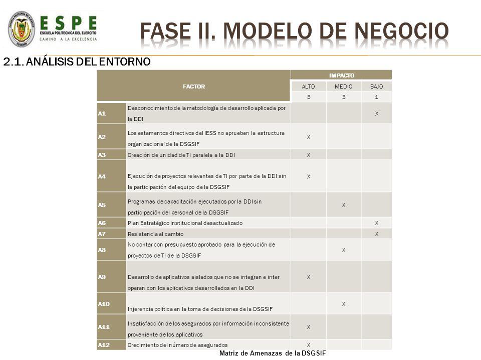 2.1. ANÁLISIS DEL ENTORNO FACTOR IMPACTO ALTOMEDIOBAJO 531 A1 Desconocimiento de la metodología de desarrollo aplicada por la DDI X A2 Los estamentos