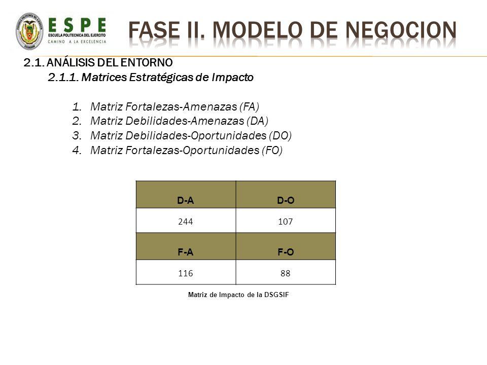2.1. ANÁLISIS DEL ENTORNO 2.1.1. Matrices Estratégicas de Impacto 1.Matriz Fortalezas-Amenazas (FA) 2.Matriz Debilidades-Amenazas (DA) 3.Matriz Debili