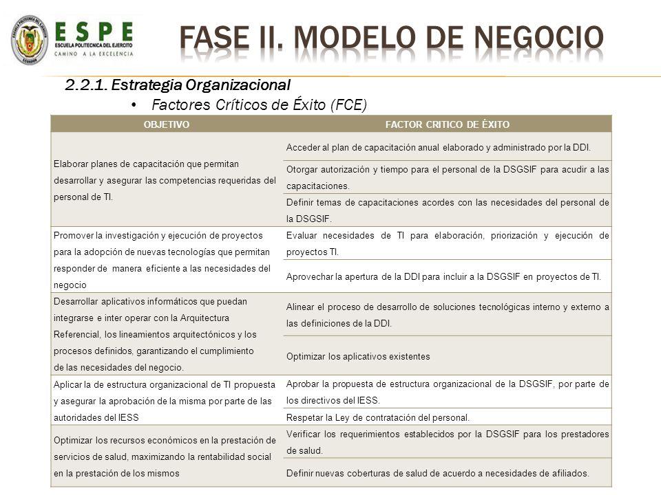 2.2.1. Estrategia Organizacional Factores Críticos de Éxito (FCE) OBJETIVOFACTOR CRITICO DE ÉXITO Elaborar planes de capacitación que permitan desarro