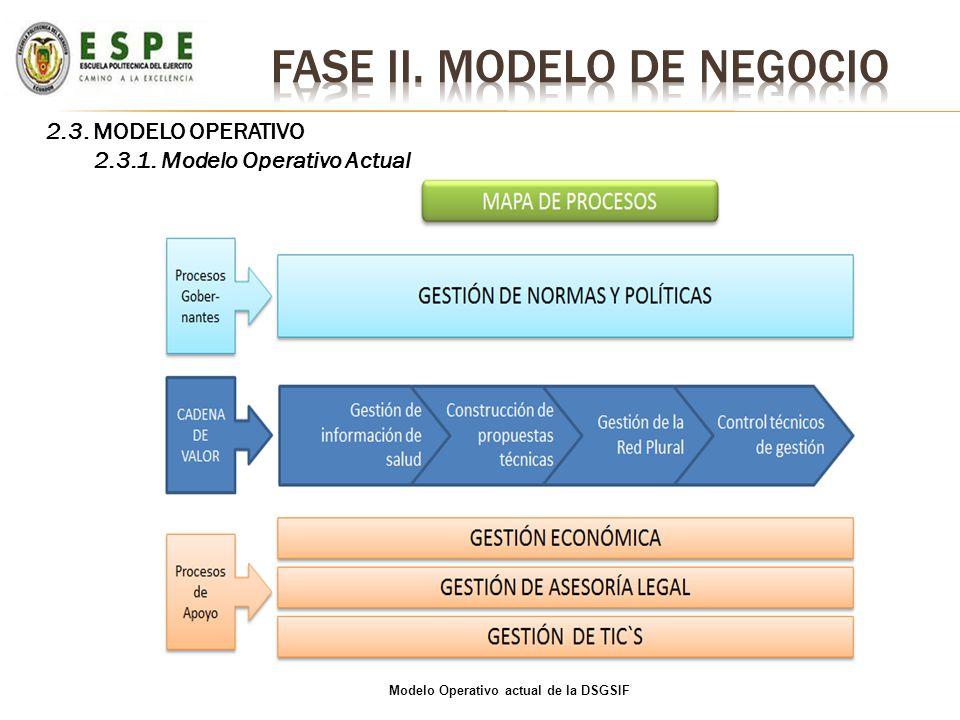 2.3. MODELO OPERATIVO 2.3.1. Modelo Operativo Actual Modelo Operativo actual de la DSGSIF