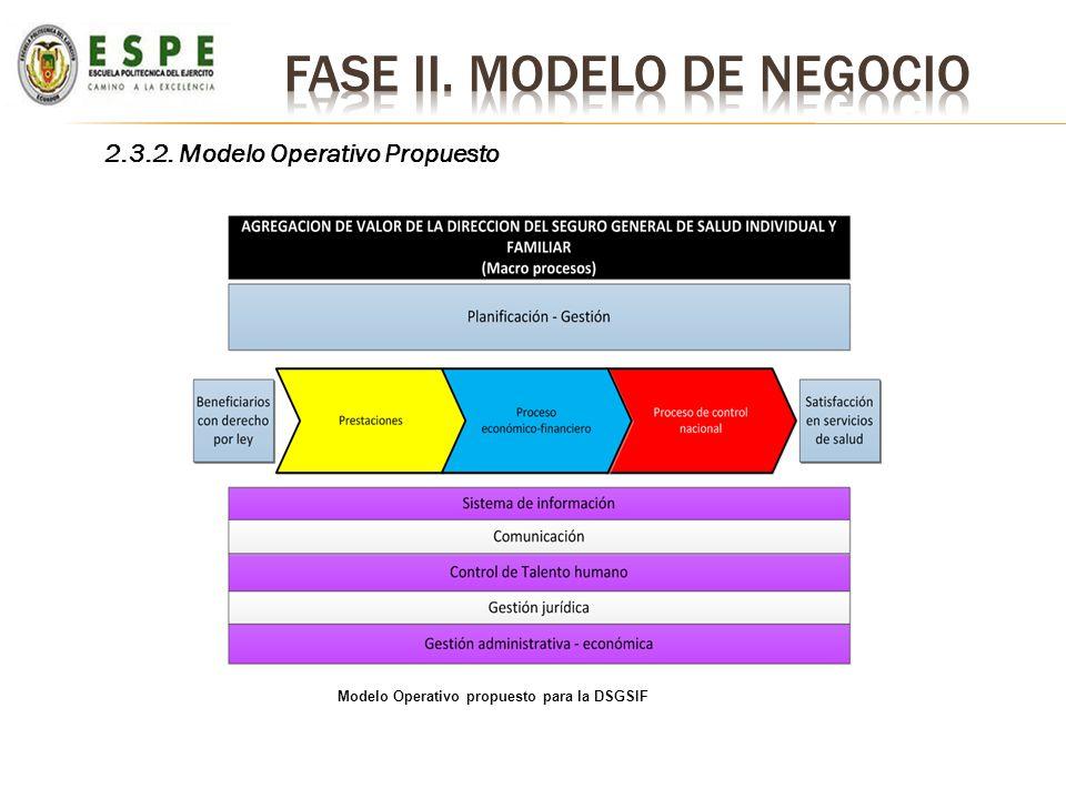 2.3.2. Modelo Operativo Propuesto Modelo Operativo propuesto para la DSGSIF