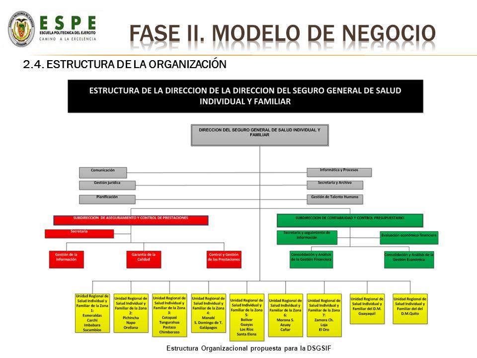2.4. ESTRUCTURA DE LA ORGANIZACIÓN Estructura Organizacional propuesta para la DSGSIF