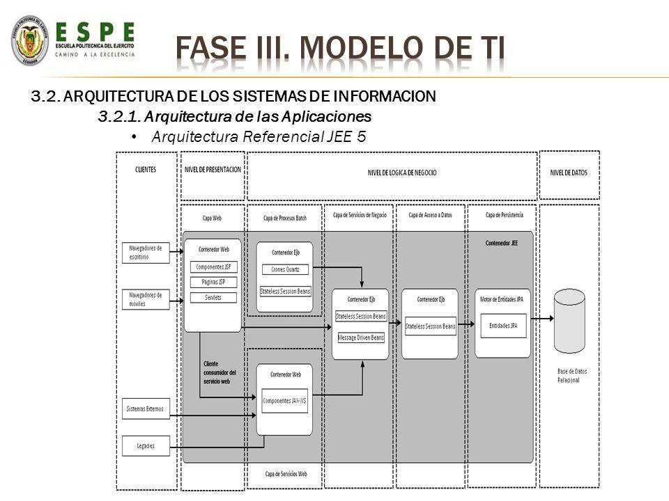 3.2. ARQUITECTURA DE LOS SISTEMAS DE INFORMACION 3.2.1. Arquitectura de las Aplicaciones Arquitectura Referencial JEE 5