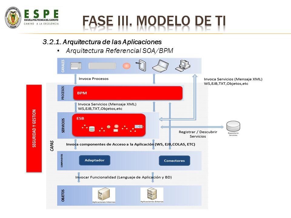 3.2.1. Arquitectura de las Aplicaciones Arquitectura Referencial SOA/BPM
