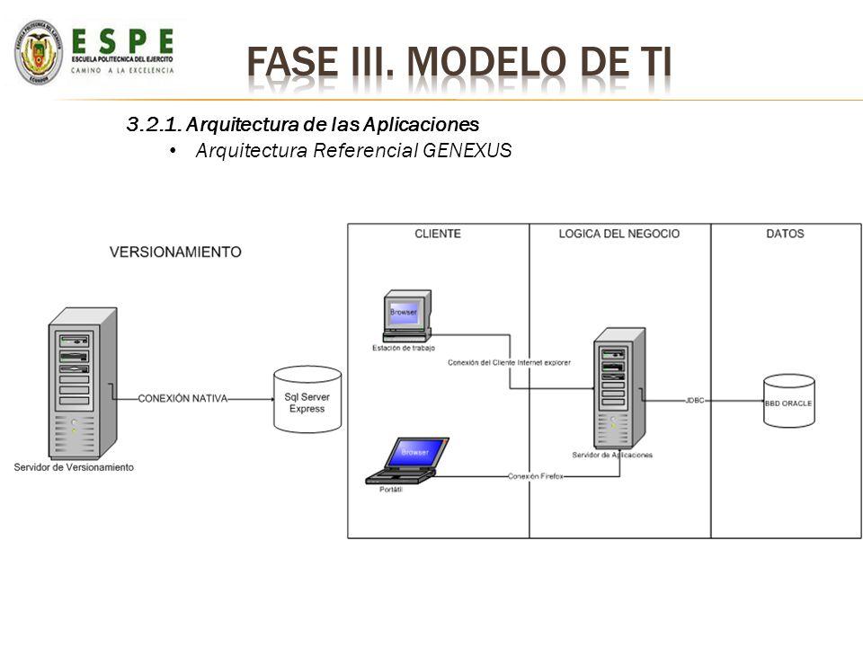 3.2.1. Arquitectura de las Aplicaciones Arquitectura Referencial GENEXUS