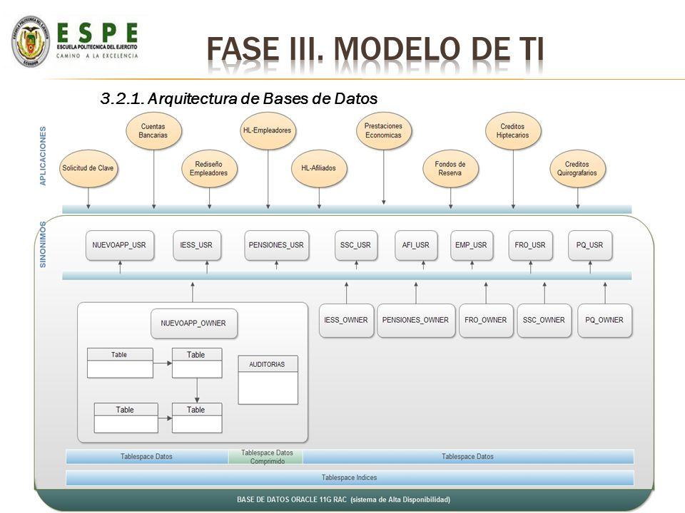 3.2.1. Arquitectura de Bases de Datos