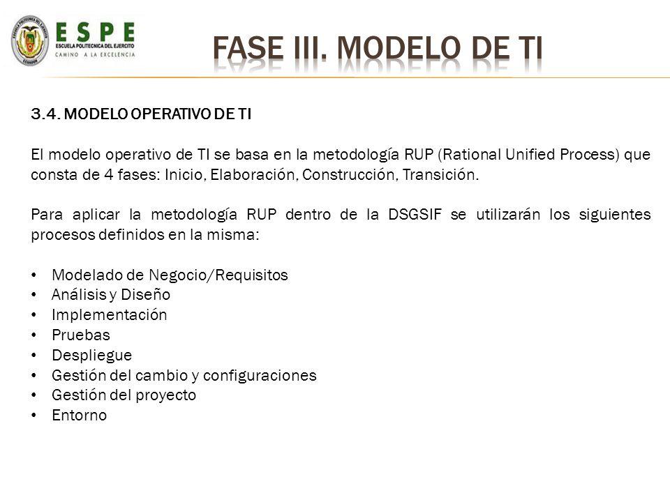 3.4. MODELO OPERATIVO DE TI El modelo operativo de TI se basa en la metodología RUP (Rational Unified Process) que consta de 4 fases: Inicio, Elaborac