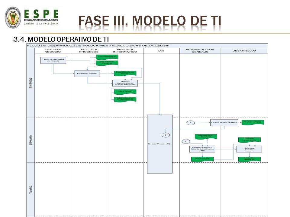 3.4. MODELO OPERATIVO DE TI