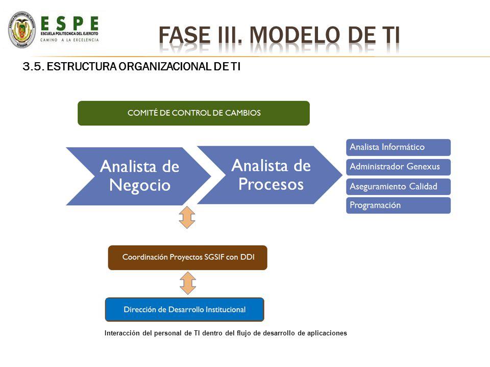 3.5. ESTRUCTURA ORGANIZACIONAL DE TI Interacción del personal de TI dentro del flujo de desarrollo de aplicaciones