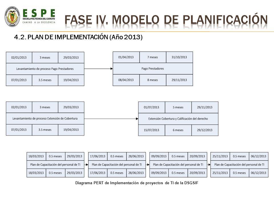4.2. PLAN DE IMPLEMENTACIÓN (Año 2013) Diagrama PERT de Implementación de proyectos de TI de la DSGSIF