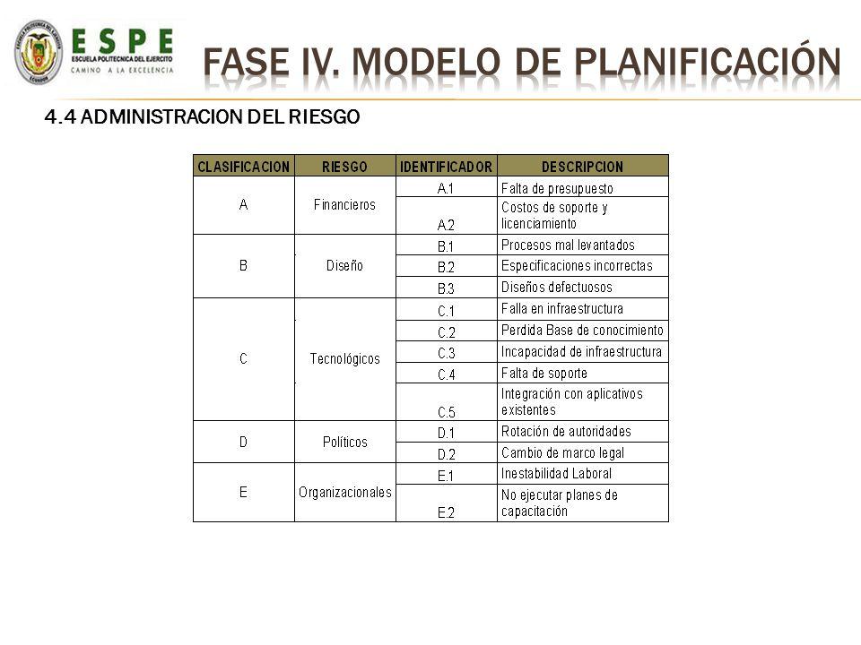 4.4 ADMINISTRACION DEL RIESGO