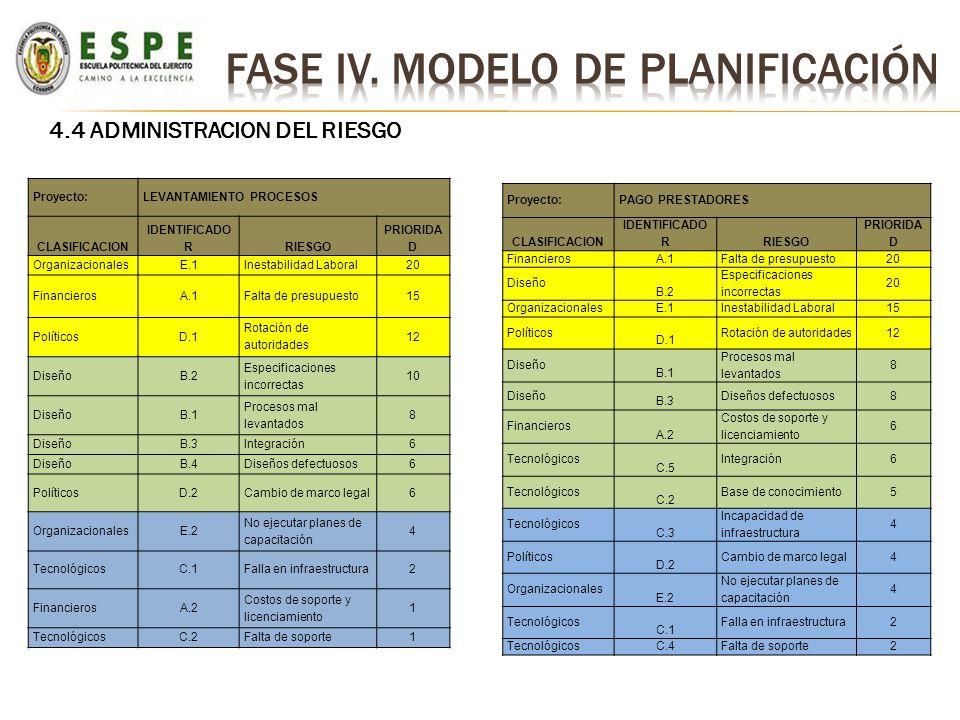 Proyecto:LEVANTAMIENTO PROCESOS CLASIFICACION IDENTIFICADO RRIESGO PRIORIDA D OrganizacionalesE.1Inestabilidad Laboral20 FinancierosA.1Falta de presup