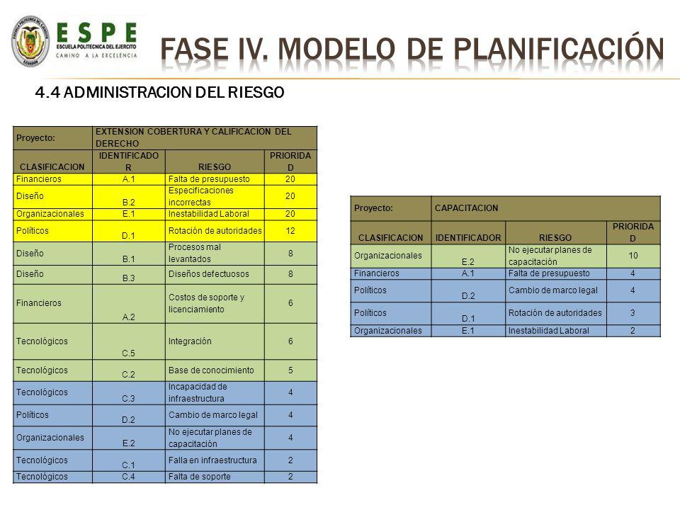 4.4 ADMINISTRACION DEL RIESGO Proyecto: EXTENSION COBERTURA Y CALIFICACION DEL DERECHO CLASIFICACION IDENTIFICADO RRIESGO PRIORIDA D Financieros A.1 F