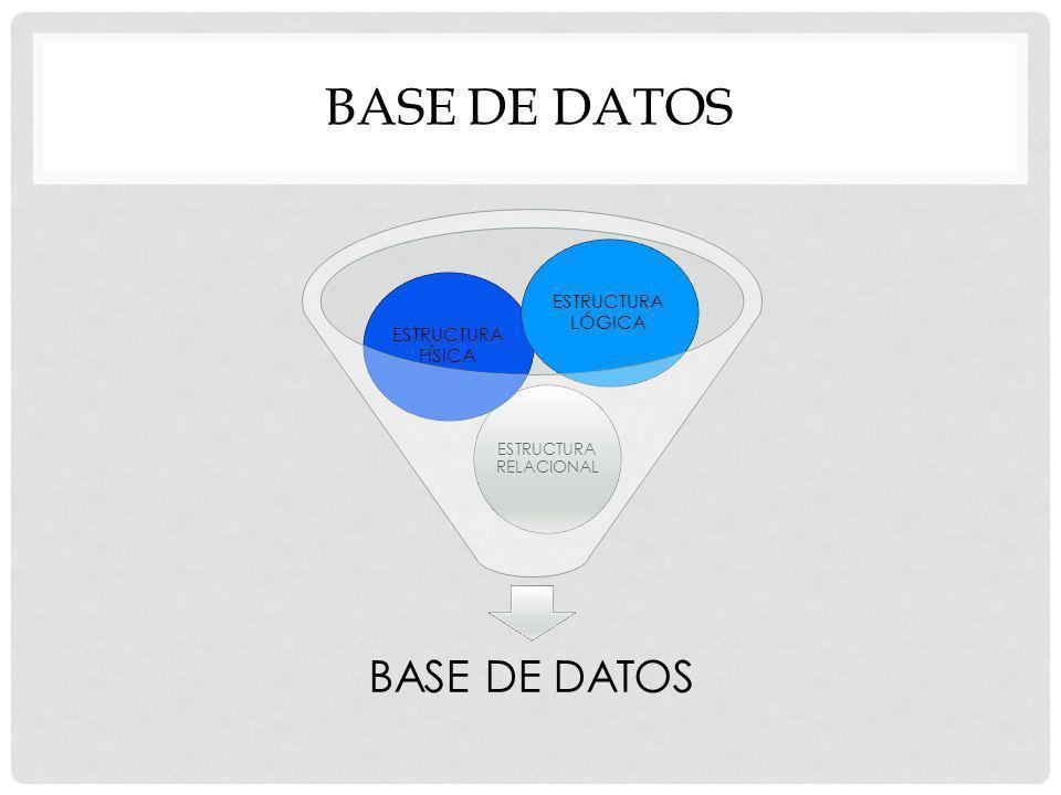 BASE DE DATOS ESTRUCTURA RELACIONAL ESTRUCTURA FÍSICA ESTRUCTURA LÓGICA BASE DE DATOS