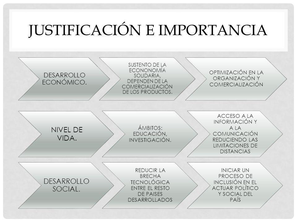 JUSTIFICACIÓN E IMPORTANCIA DESARROLLO ECONÓMICO. SUSTENTO DE LA ECONONOMÍA SOLIDARIA, DEPENDEN DE LA COMERCIALIZACIÓN DE LOS PRODUCTOS. OPTIMIZACIÓN